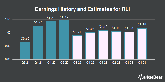 Earnings History and Estimates for RLI (NYSE:RLI)