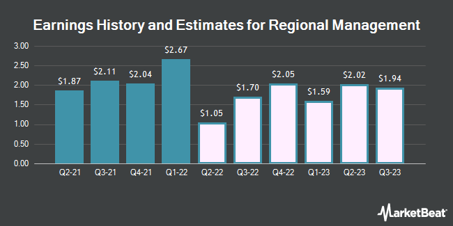 Earnings History and Estimates for Regional Management (NYSE:RM)