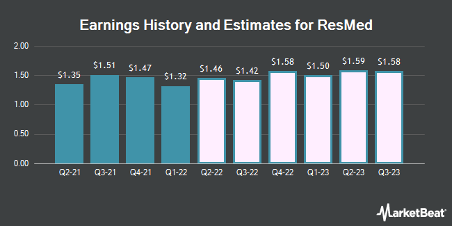 Earnings History and Estimates for ResMed (NYSE:RMD)