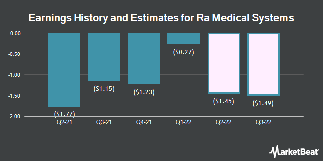 Earnings History and Estimates for RA Medical Systems (NYSE:RMED)