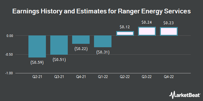 Earnings History and Estimates for Ranger Energy Services (NYSE:RNGR)