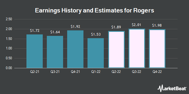 Earnings History and Estimates for Rogers (NYSE:ROG)