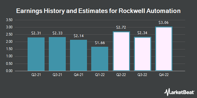 Earnings History and Estimates for Rockwell Automation (NYSE:ROK)