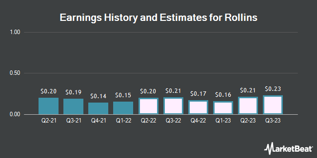Earnings History and Estimates for Rollins (NYSE:ROL)