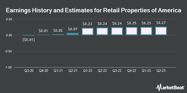 Earnings History and Estimates for Retail Properties of America (NYSE:RPAI)
