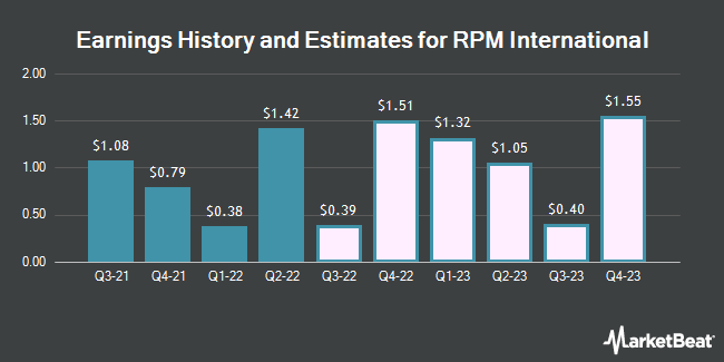 Earnings by Quarter for RPM International (NYSE:RPM)