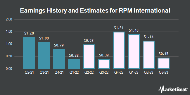 Earnings History and Estimates for RPM International (NYSE:RPM)