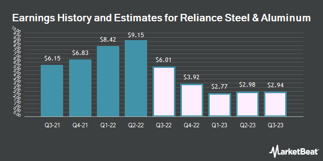 Earnings History and Estimates for Reliance Steel & Aluminum (NYSE:RS)
