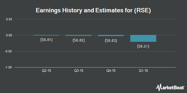 Earnings by Quarter for Rouse Properties (NYSE:RSE)