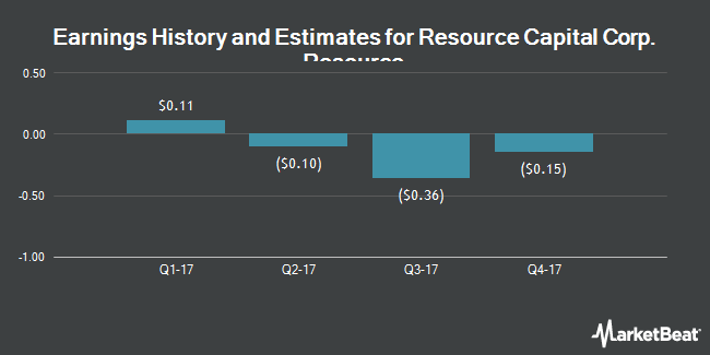 Earnings by Quarter for Resource Capital Corp. (NYSE:RSO)