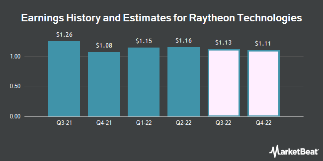 Earnings History and Estimates for Raytheon Technologies (NYSE:RTX)