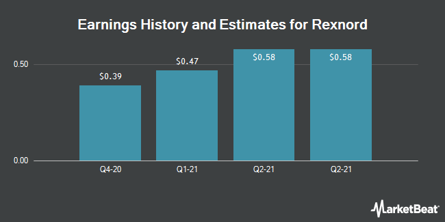 Earnings History and Estimates for Rexnord (NYSE:RXN)