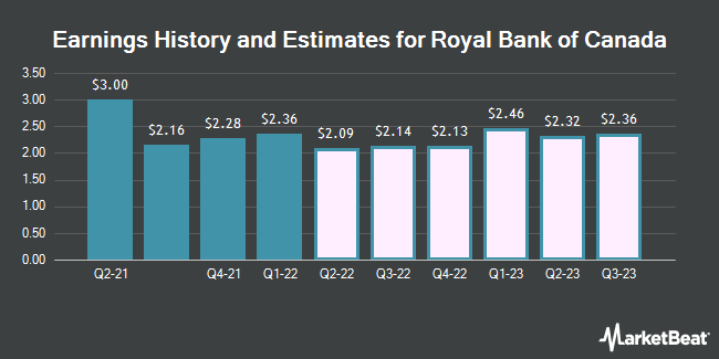 Earnings History and Estimates for Royal Bank of Canada (NYSE:RY)