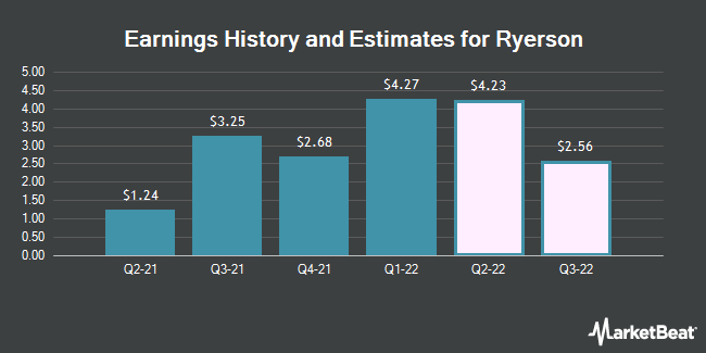 Earnings by Quarter for Ryerson Holding Corporation (NYSE:RYI)