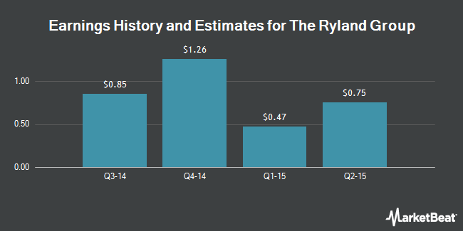 Earnings by Quarter for Ryland Group (NYSE:RYL)