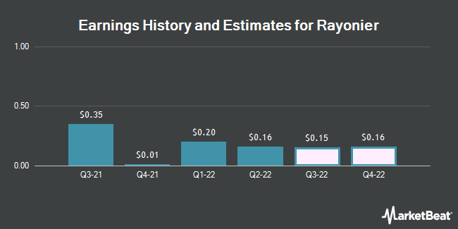 Earnings by Quarter for Rayonier (NYSE:RYN)