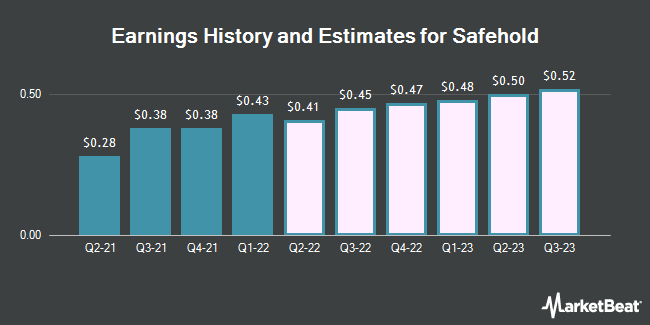 Earnings History and Estimates for Safehold (NYSE:SAFE)