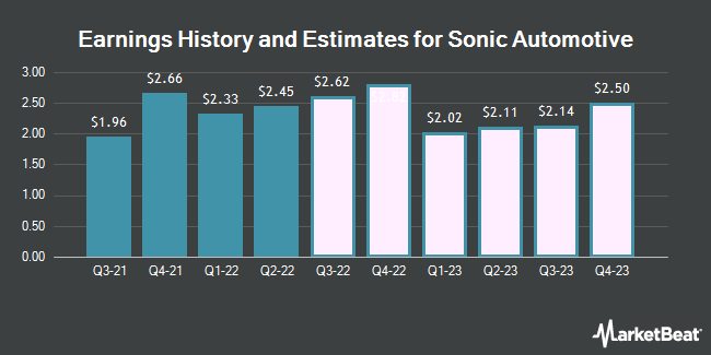 Earnings History and Estimates for Sonic Automotive (NYSE:SAH)