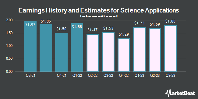 Earnings History and Estimates for Science Applications International (NYSE:SAIC)