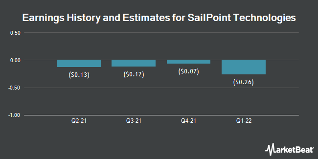 Earnings History and Estimates for Sailpoint Technologies (NYSE:SAIL)