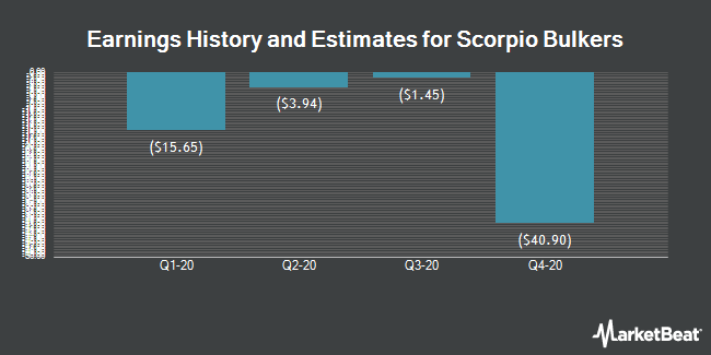 Earnings History and Estimates for Scorpio Bulkers (NYSE:SALT)