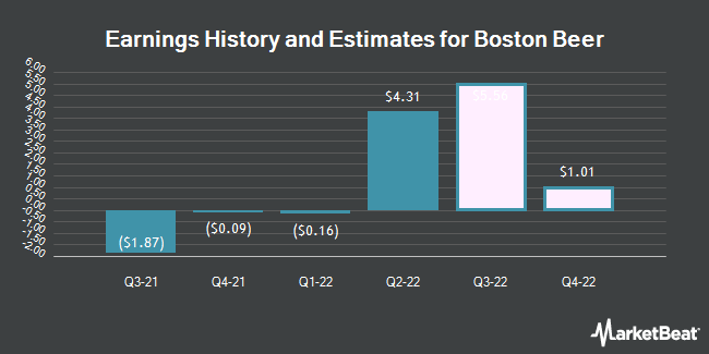 Earnings History and Estimates for Boston Beer (NYSE:SAM)