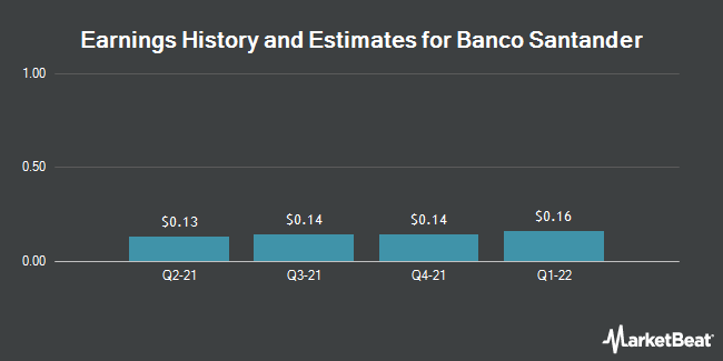 Earnings by Quarter for Banco Santander, S.A. (NYSE:SAN)