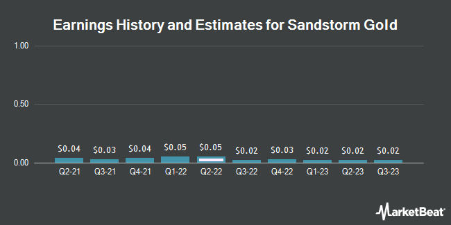 Earnings History and Estimates for Sandstorm Gold (NYSE:SAND)