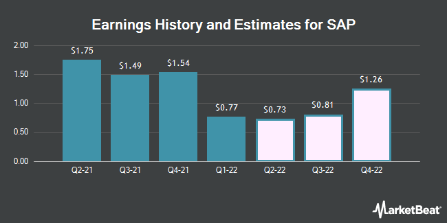 Earnings History and Estimates for SAP (NYSE:SAP)