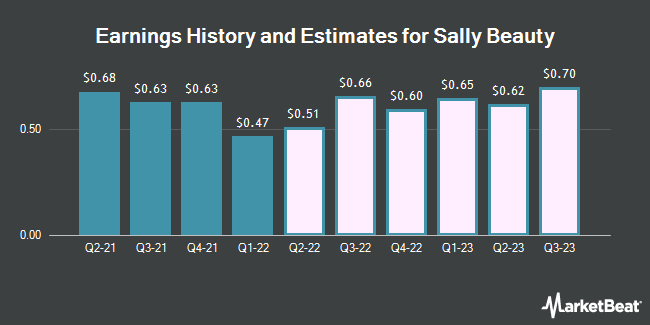Earnings History and Estimates for Sally Beauty (NYSE:SBH)