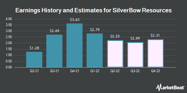 Earnings History and Estimates for SilverBow Resources (NYSE:SBOW)