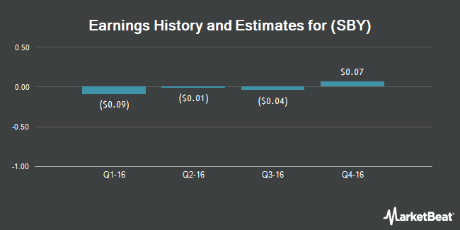 Earnings by Quarter for Silver Bay Realty Trust Corp. (NYSE:SBY)