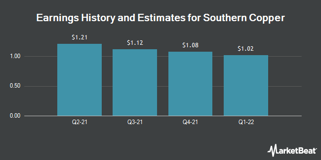 Earnings by Quarter for Southern Copper Corp. (NYSE:SCCO)