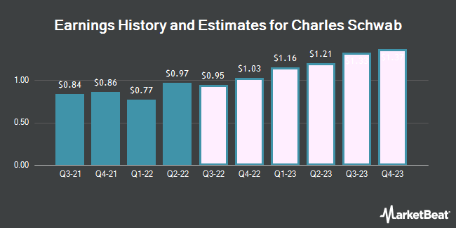 Earnings History and Estimates for Charles Schwab (NYSE:SCHW)