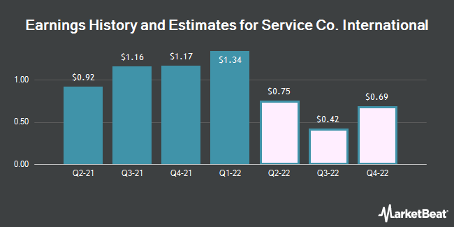 Earnings History and Estimates for Service Co. International (NYSE:SCI)