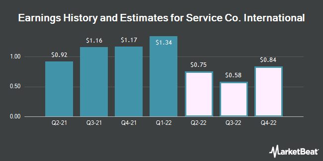 Earnings by Quarter for Service Corporation International (NYSE:SCI)