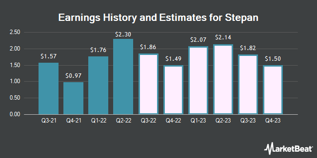 Earnings History and Estimates for Stepan (NYSE:SCL)