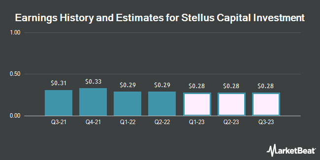 Earnings History and Estimates for Stellus Capital Investment (NYSE:SCM)