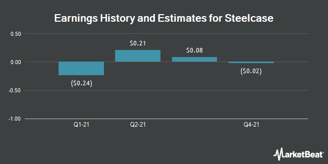 Earnings History and Estimates for Steelcase (NYSE:SCS)