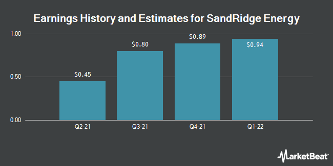 Earnings by Quarter for SandRidge Energy (NYSE:SD)