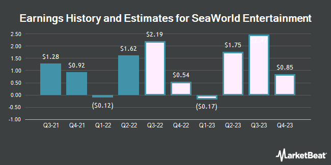 Earnings History and Estimates for SeaWorld Entertainment (NYSE:SEAS)