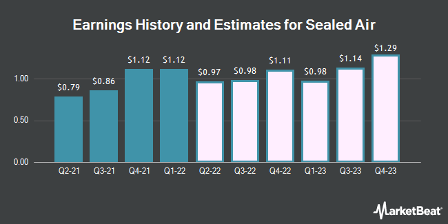 Earnings History and Estimates for Sealed Air (NYSE:SEE)