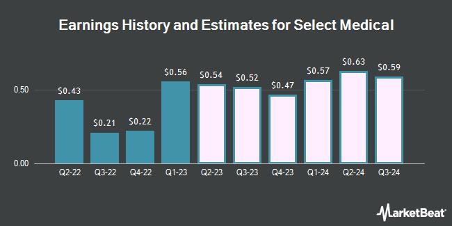 Earnings by Quarter for Select Medical Holdings (NYSE:SEM)