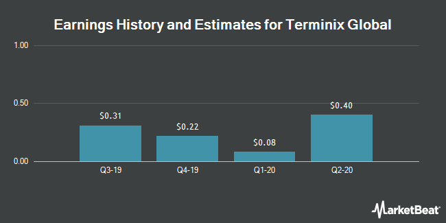 Earnings History and Estimates for Servicemaster Global (NYSE:SERV)