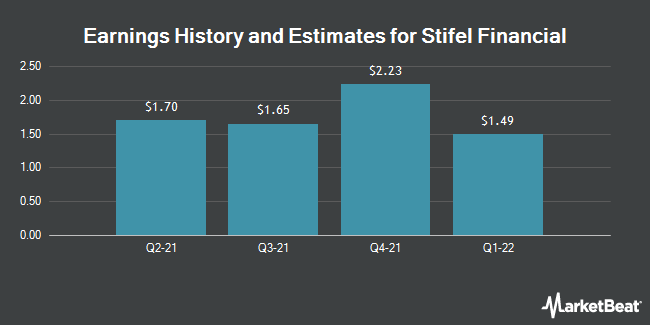 Earnings by Quarter for Stifel Financial Corporation (NYSE:SF)
