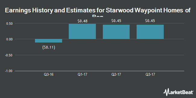 Earnings by Quarter for Colony Starwood Homes (NYSE:SFR)