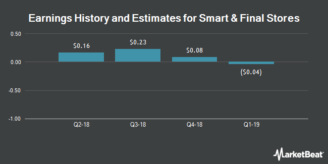 Earnings by Quarter for Smart & Final Stores (NYSE:SFS)