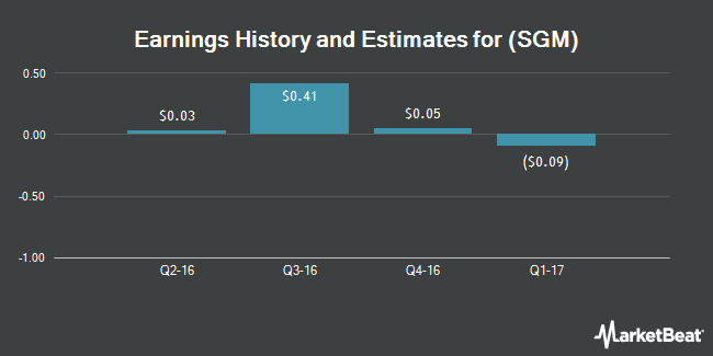 Earnings by Quarter for Stonegate Mortgage Corp (NYSE:SGM)