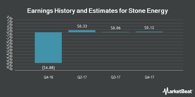 Earnings by Quarter for Stone Energy Corporation (NYSE:SGY)