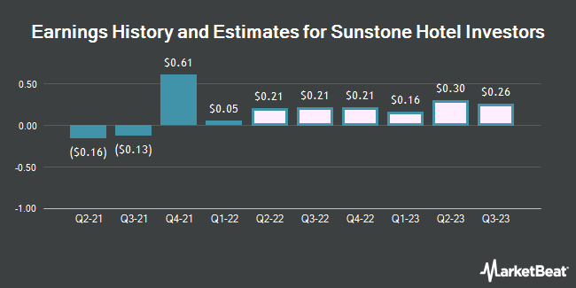 Earnings History and Estimates for Sunstone Hotel Investors (NYSE:SHO)